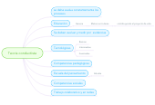 Mind map: Teoria conductista