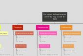 Mind map: Funciones de la educación universitaria y uso de las TICS