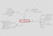 Mind map: Proses Diskusi Project