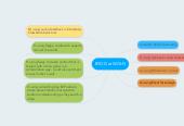 Mind map: BYOD at WGHS