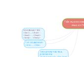Mind map: Таблица основных теговязыка HTML