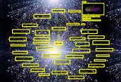 Mind map: Universet
