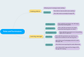 Mind map: Roles and Perminssions