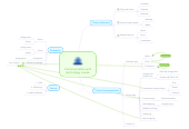 Mind map: Communication and technology course