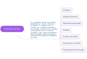 Mind map: Indicador Social