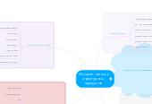 Mind map: Интернет-магазин структурных  продуктов