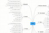 Mind map: PMBOK