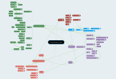 Mind map: The Chemistry of Life