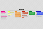 Mind map: Inventario de valores