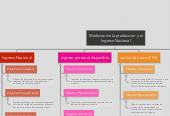 Mind map: Medicion de la produccion y el Ingreso Nacional