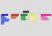 Mind map: Home Page