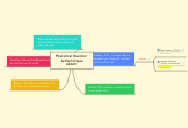 Mind map: Statistical Question By.Martinique Abbott