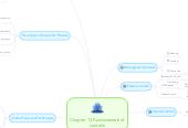 Mind map: Chapter 13 Fundamentals of controls