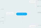 Mind map: Развиваем SEO отдел