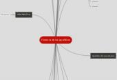 Mind map: Historia de los apellidos