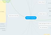 Mind map: Drupal 8 migration