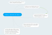 Mind map: Oferta y  demanda  de  dinero