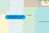 Mind map: MACROECONOMIA : OFERTA Y DEMANDA DE DINERO