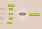 Mind map: COURSERA