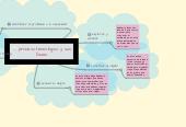 Mind map: proceso tecnológico y sus fases