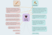 Mind map: Student Learning