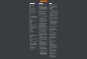 Mind map: Validación de Requisitos