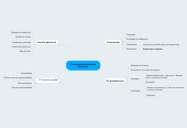 Mind map: Formação da sociedade brasileira