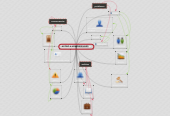 Mind map: ACOSO A HOMOSEXUALES