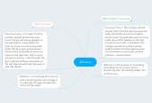 Mind map: Diffusion