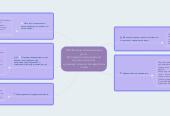 Mind map: Н.И.Жинкин О механизмах речи  (О кодовых переходах во внутренней речи  и универсальном предметном коде)