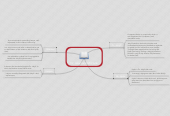 Mind map: Dr. Jekyll and Mr.Hyde