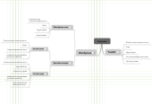 Mind map: Opciones