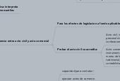Mind map: Derecho Comercial