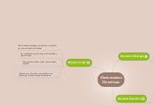 Mind map: Dimensiones Directivas