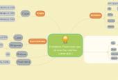Mind map: Entidades Financieras queofrecen los créditoscomerciales