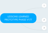 Mind map: LESSONS LEARNED PROTOTYPE PHASE V177
