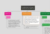 Mind map: mantenimiento de paz y resolucion de conflictos