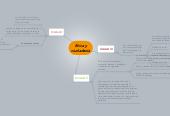 Mind map: Etica y ciudadania