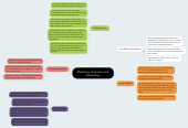 Mind map: Marketing, Promotion and Advertising: