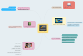 Mind map: Aulas Virtual Educa