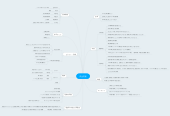 Mind map: 瓜生英俊