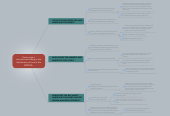 Mind map: Final project. activities according to the distribution of time in the EMTEFA.