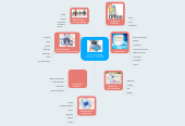 Mind map: Mi Aprendizaje Virtual en la UNAD