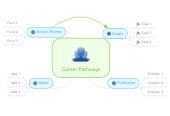 Mind map: Career Pathways