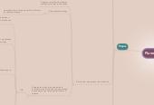 Mind map: Planeación