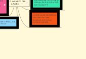 Mind map: FASI DI SVILUPPO DEL LAVORO