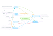 Mind map: La modialisation