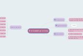 Mind map: Фотографії для класу