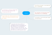 Mind map: UCLA