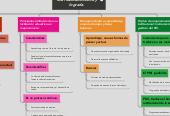Mind map: Mejoramiento; imaginar una realidad distinta y lograrla.
